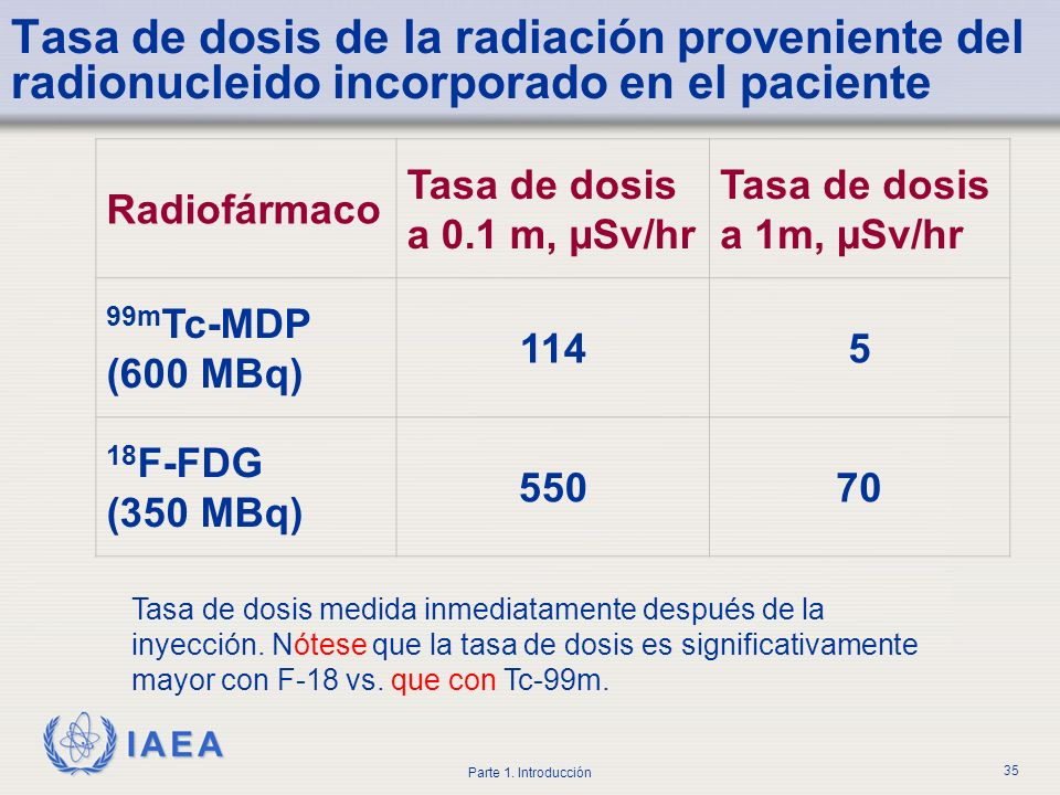 Tasa de dosis de la radiación proveniente del radionucleido incorporado en el paciente