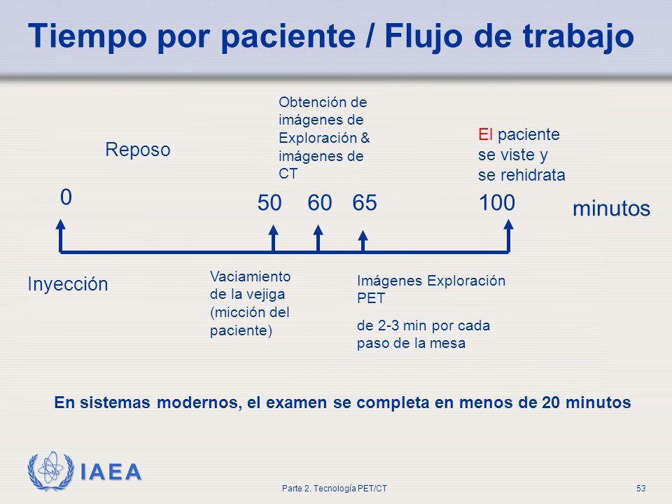 Tiempo por paciente / Flujo de trabajo