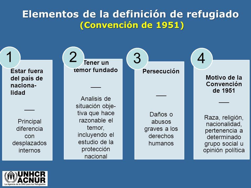 Elementos de la definición de refugiado