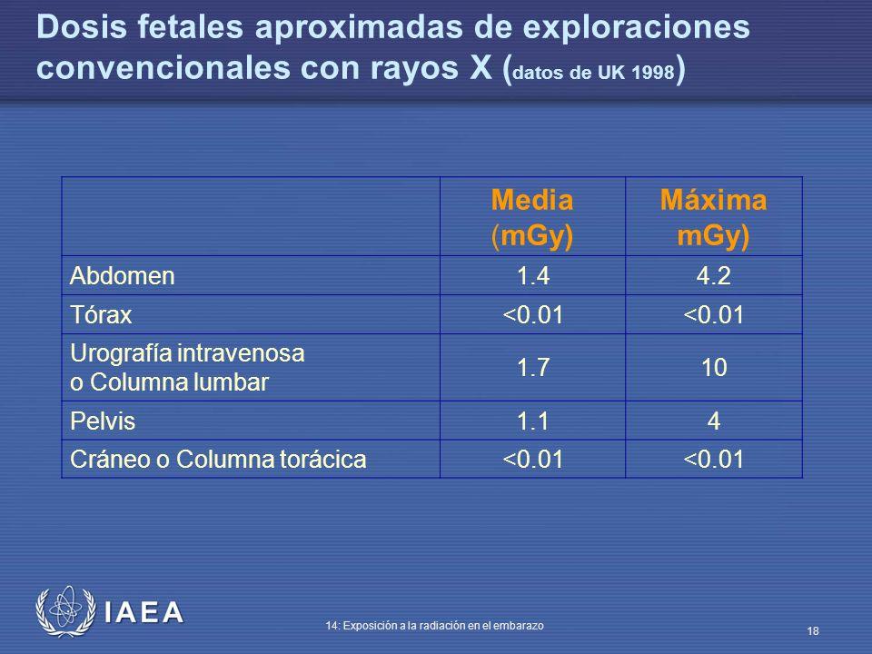 Dosis fetales aproximadas de exploraciones convencionales con rayos X (datos de UK 1998)