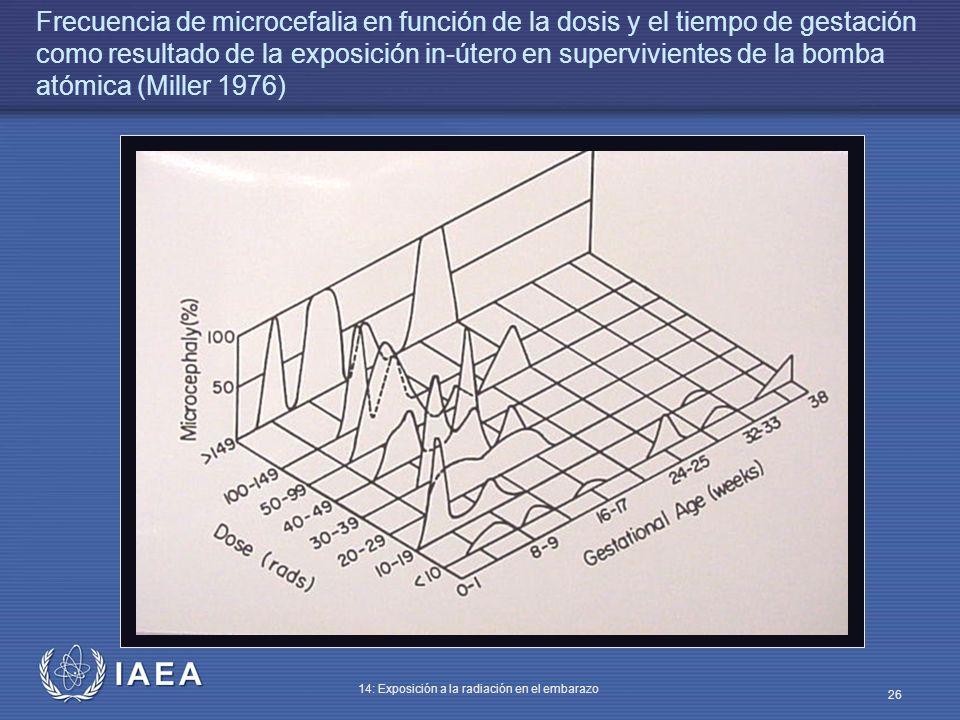 Frecuencia de microcefalia en función de la dosis y el tiempo de gestación como resultado de la exposición in-útero en supervivientes de la bomba atómica (Miller 1976)