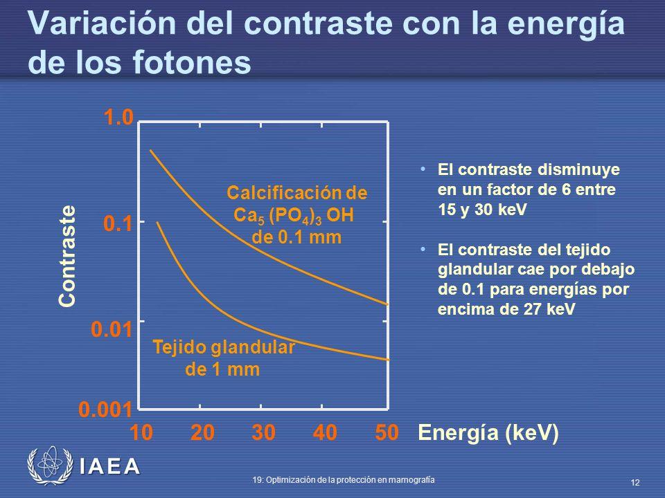 Variación del contraste con la energía de los fotones