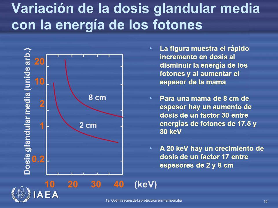 Variación de la dosis glandular media con la energía de los fotones