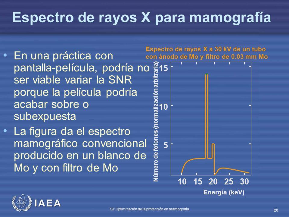 Espectro de rayos X para mamografía
