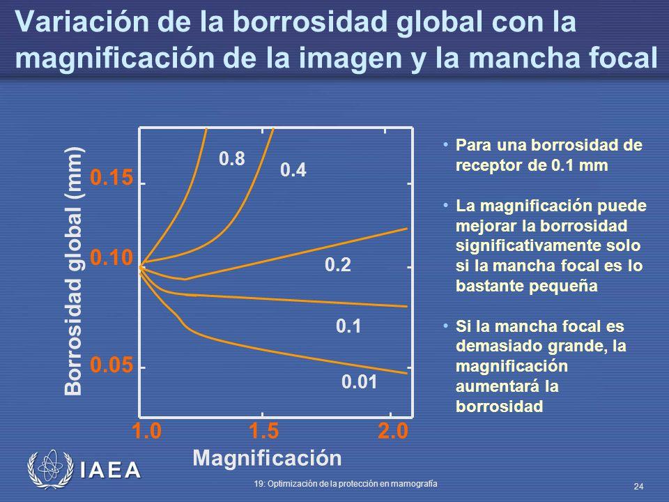 Variación de la borrosidad global con la magnificación de la imagen y la mancha focal