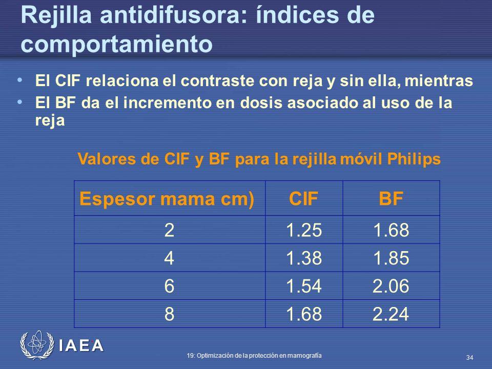 Rejilla antidifusora: índices de comportamiento