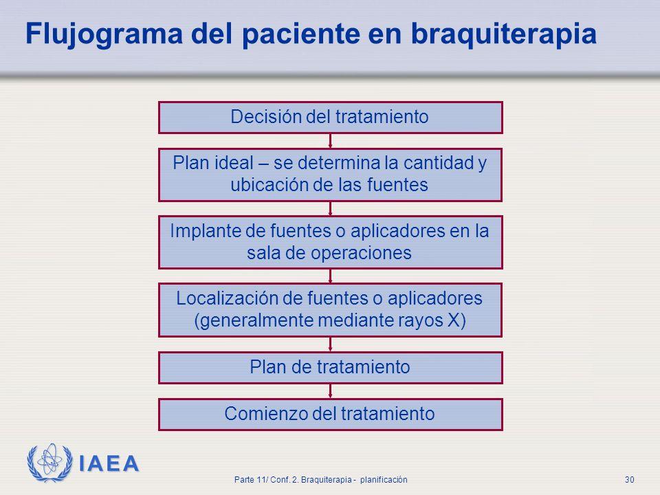 Flujograma del paciente en braquiterapia