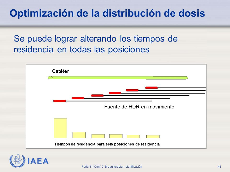 Optimización de la distribución de dosis