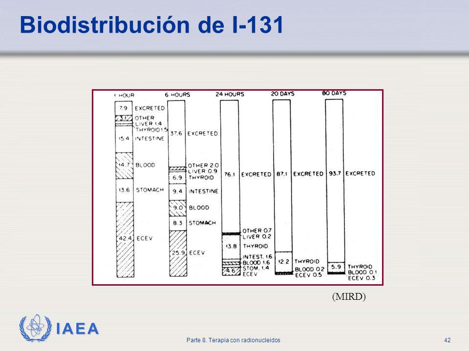Biodistribución de I-131 (MIRD)