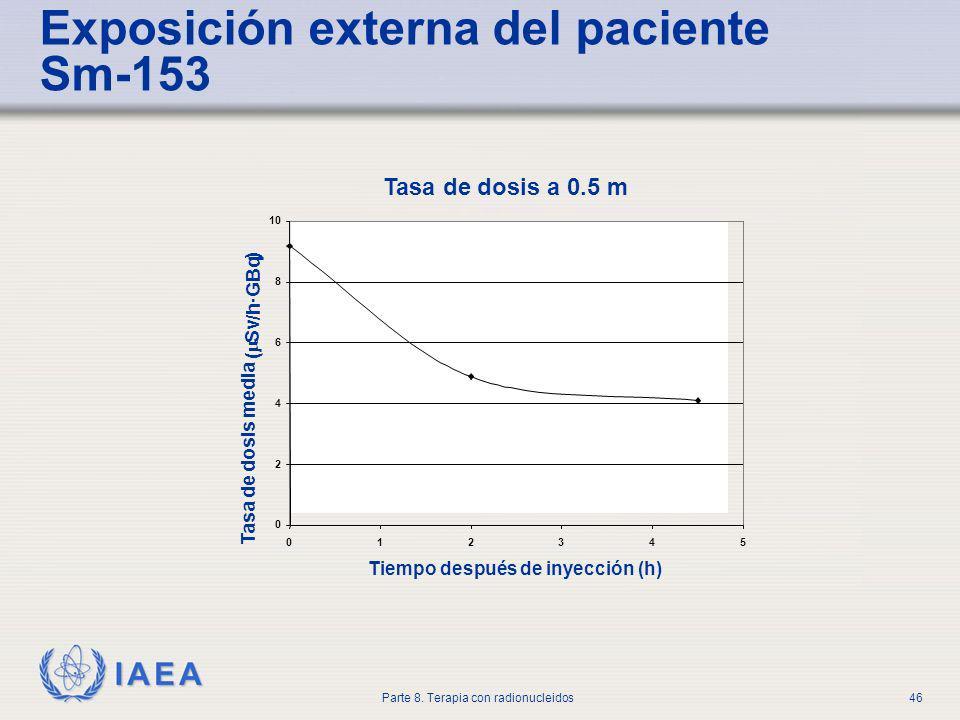 Exposición externa del paciente Sm-153