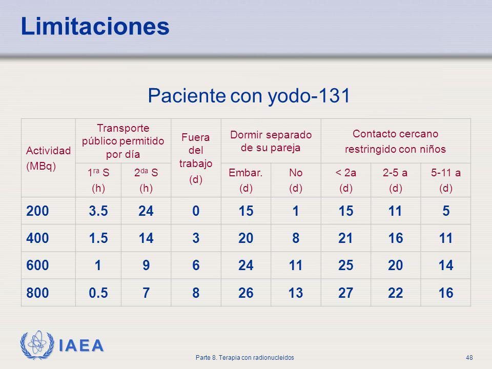 Limitaciones Paciente con yodo-131 200 3.5 24 15 1 11 5 400 1.5 14 3