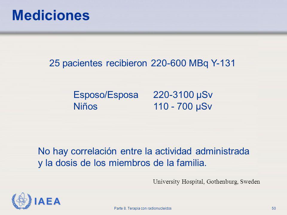 Mediciones 25 pacientes recibieron 220-600 MBq Y-131