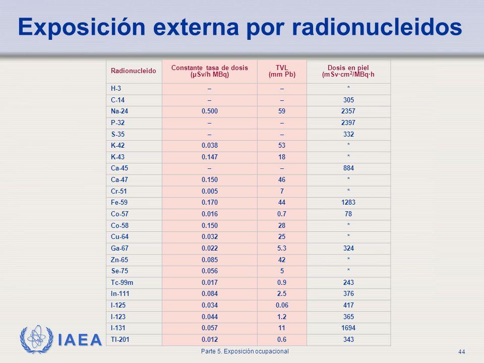 Exposición externa por radionucleidos