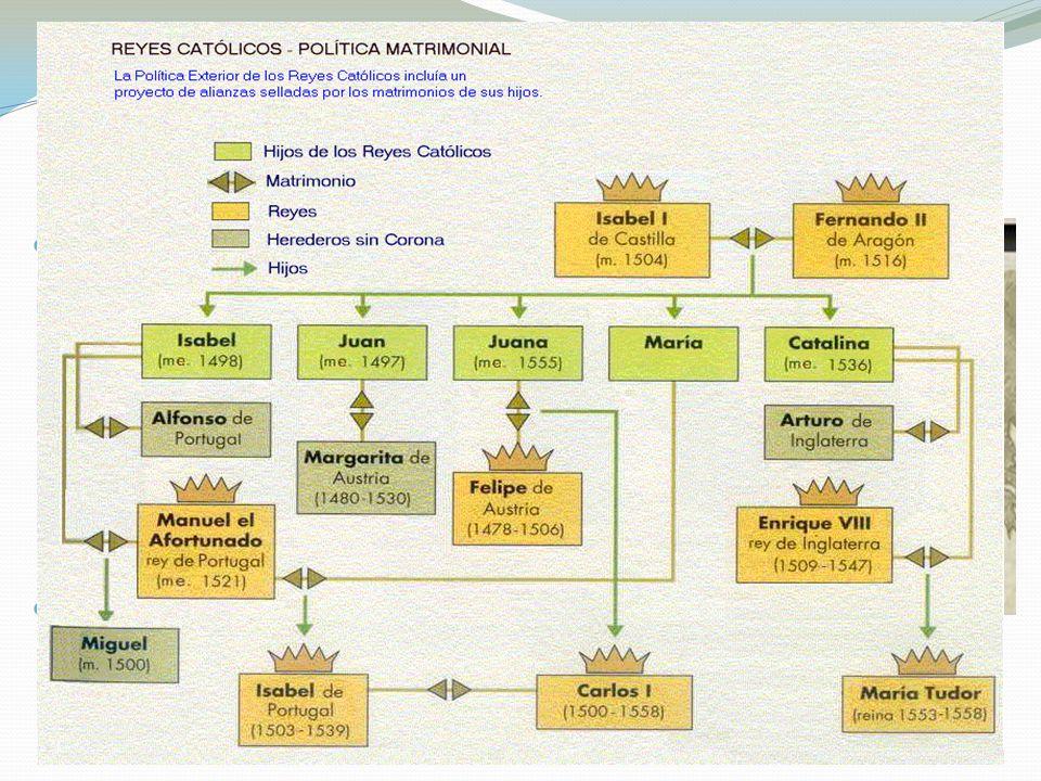 Política exterior Expansión territorial: