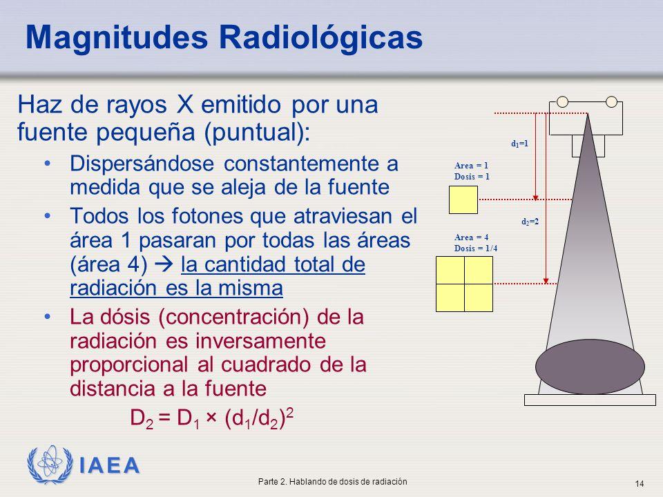 Magnitudes Radiológicas