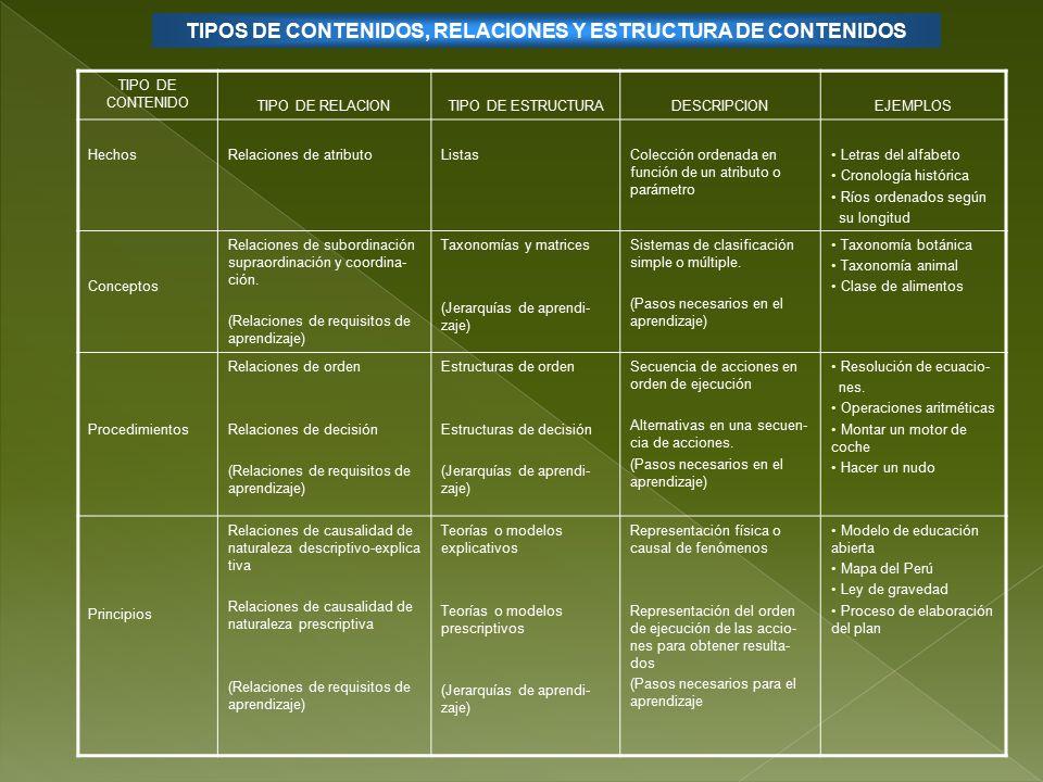 TIPOS DE CONTENIDOS, RELACIONES Y ESTRUCTURA DE CONTENIDOS