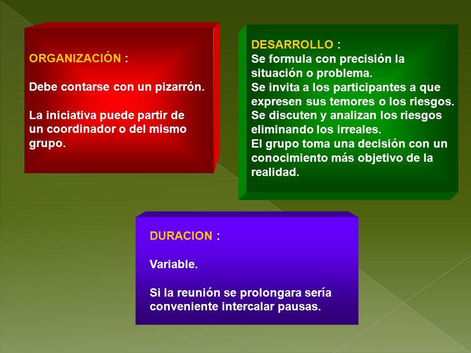 DESARROLLO : Se formula con precisión la. situación o problema. Se invita a los participantes a que.