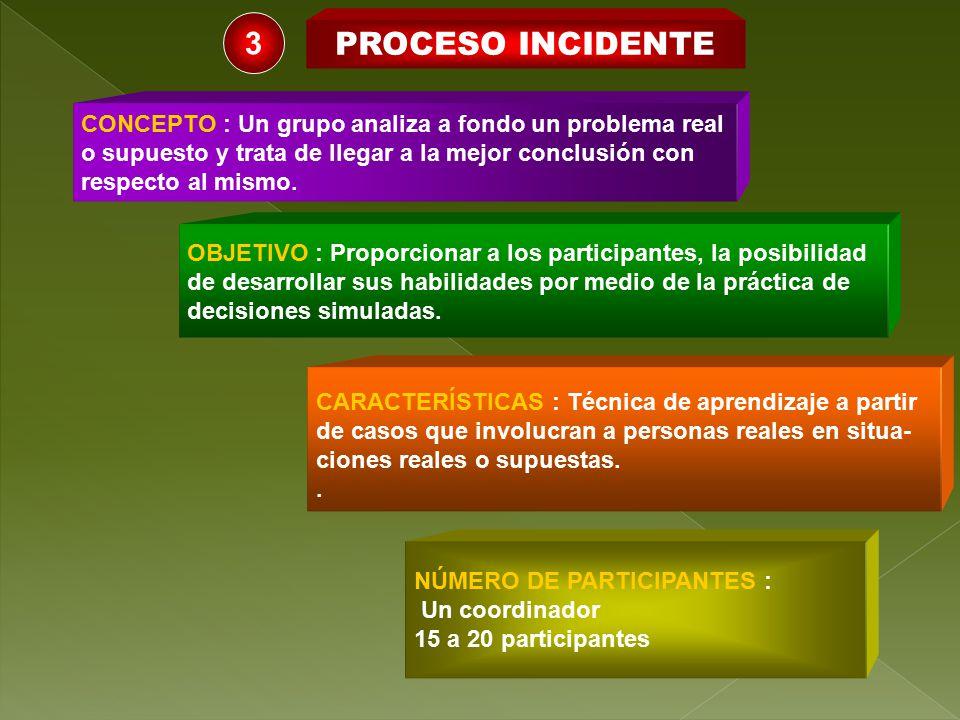 3 PROCESO INCIDENTE. CONCEPTO : Un grupo analiza a fondo un problema real. o supuesto y trata de llegar a la mejor conclusión con.