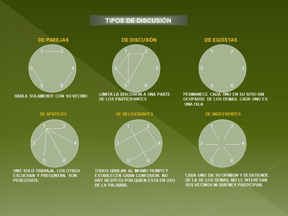 TIPOS DE DISCUSIÓN DE PAREJAS DE DISCUSIÓN DE EGOÍSTAS 1 2 3 4 5 6 1 2