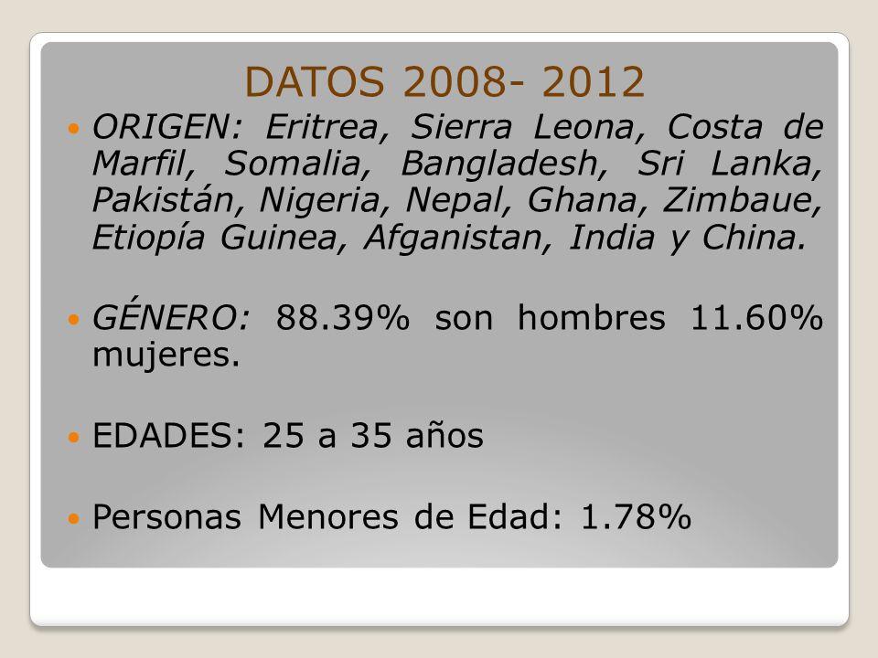 DATOS 2008- 2012