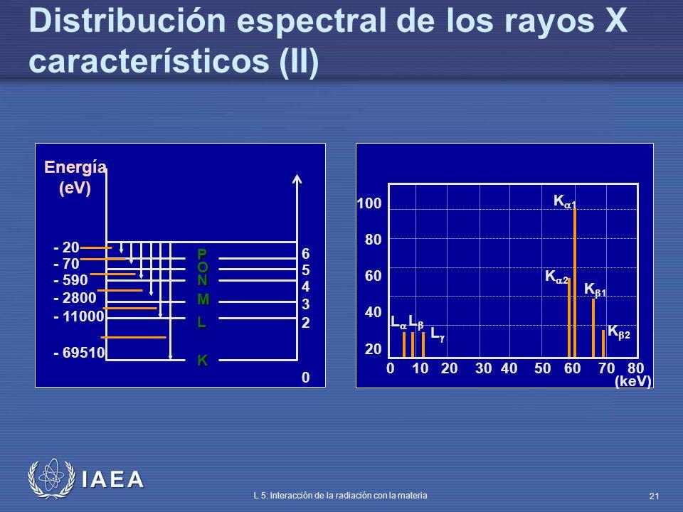 Distribución espectral de los rayos X característicos (II)