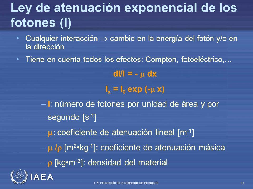 Ley de atenuación exponencial de los fotones (I)