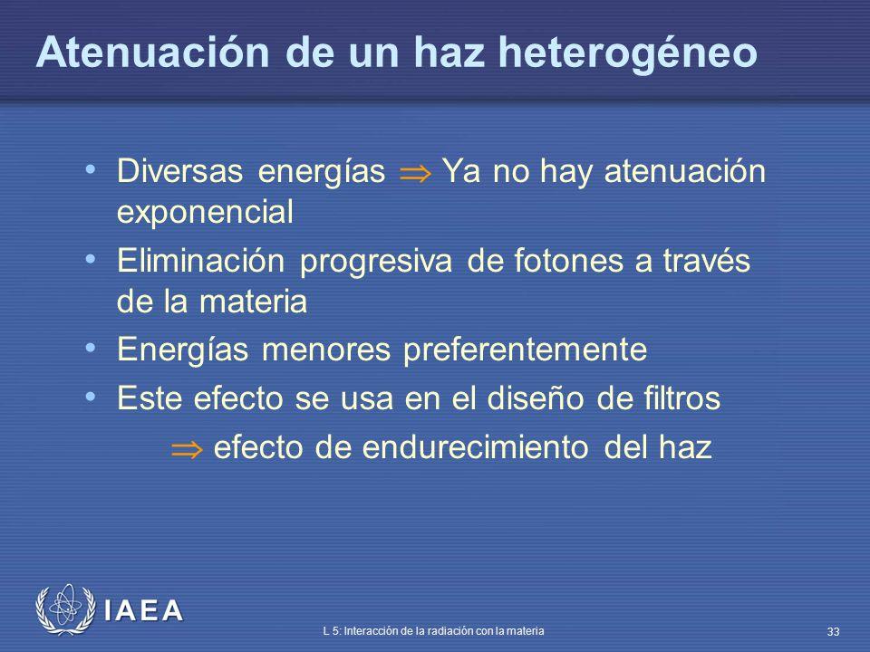 Atenuación de un haz heterogéneo