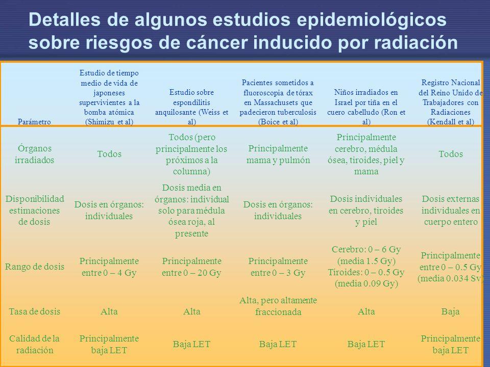 Detalles de algunos estudios epidemiológicos sobre riesgos de cáncer inducido por radiación