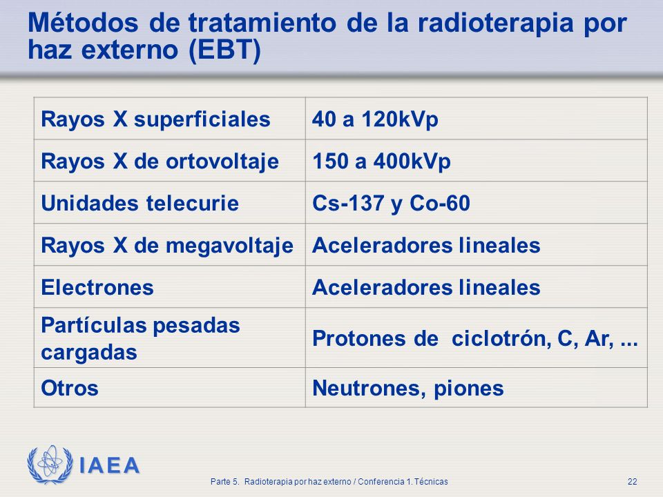 Métodos de tratamiento de la radioterapia por haz externo (EBT)