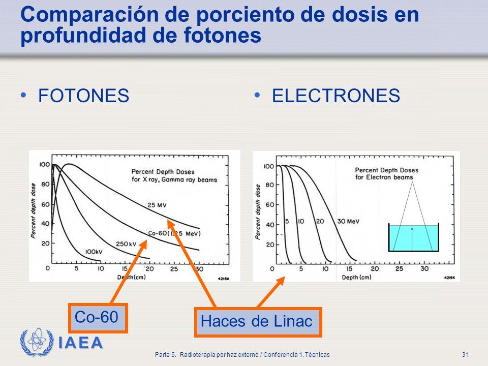 Comparación de porciento de dosis en profundidad de fotones