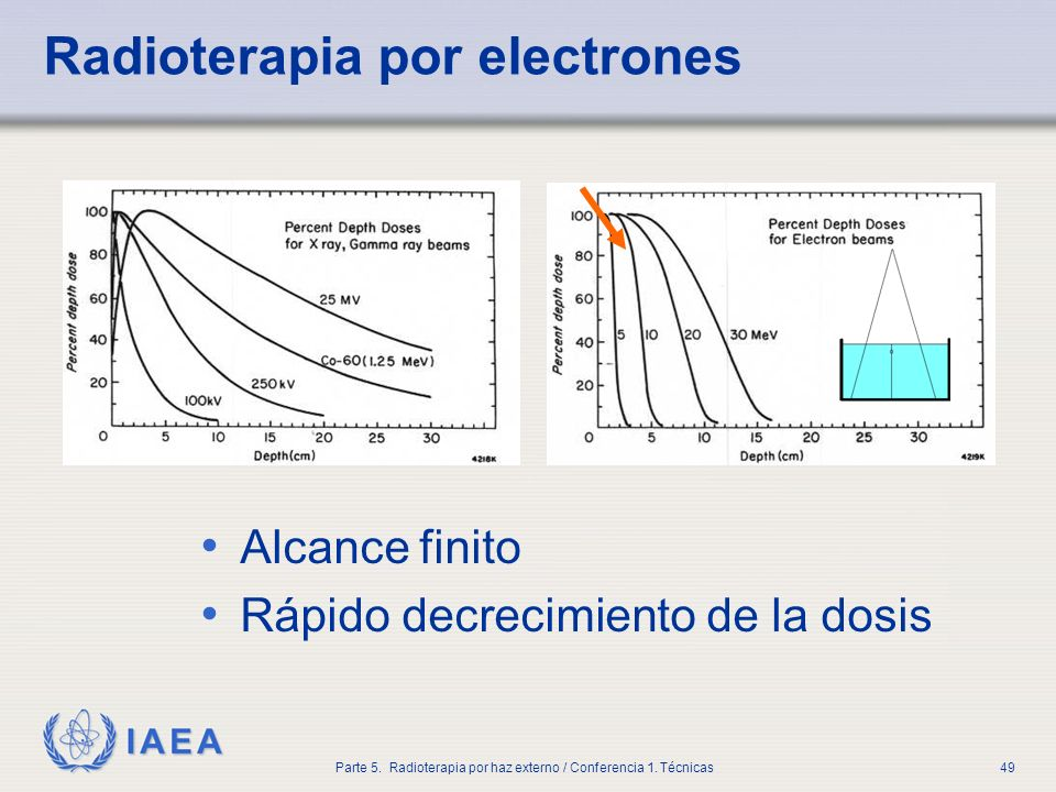 Radioterapia por electrones