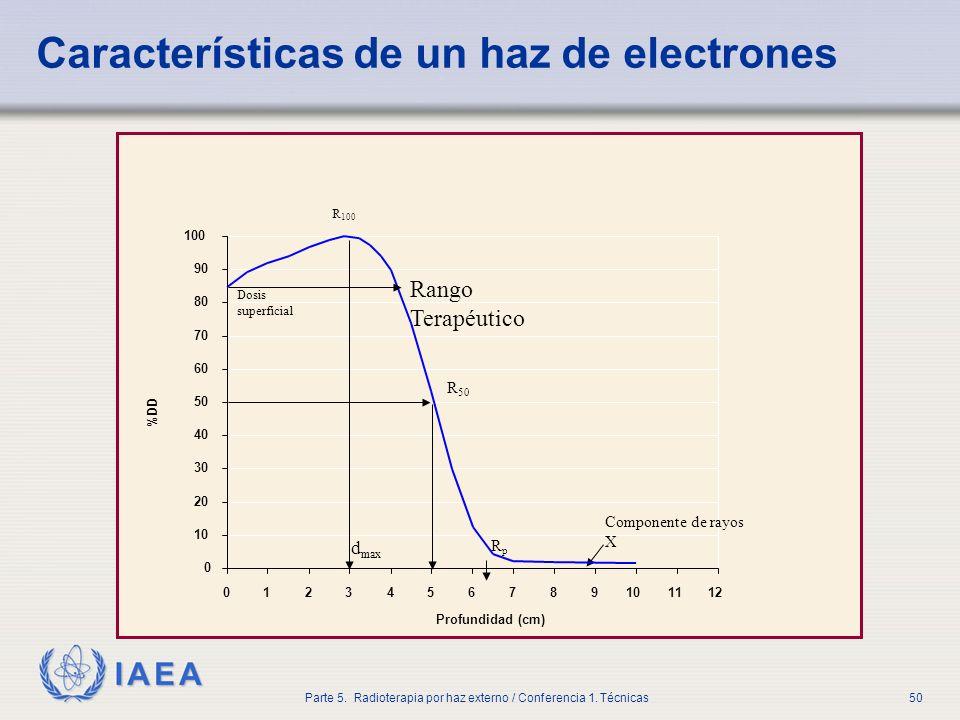 Características de un haz de electrones