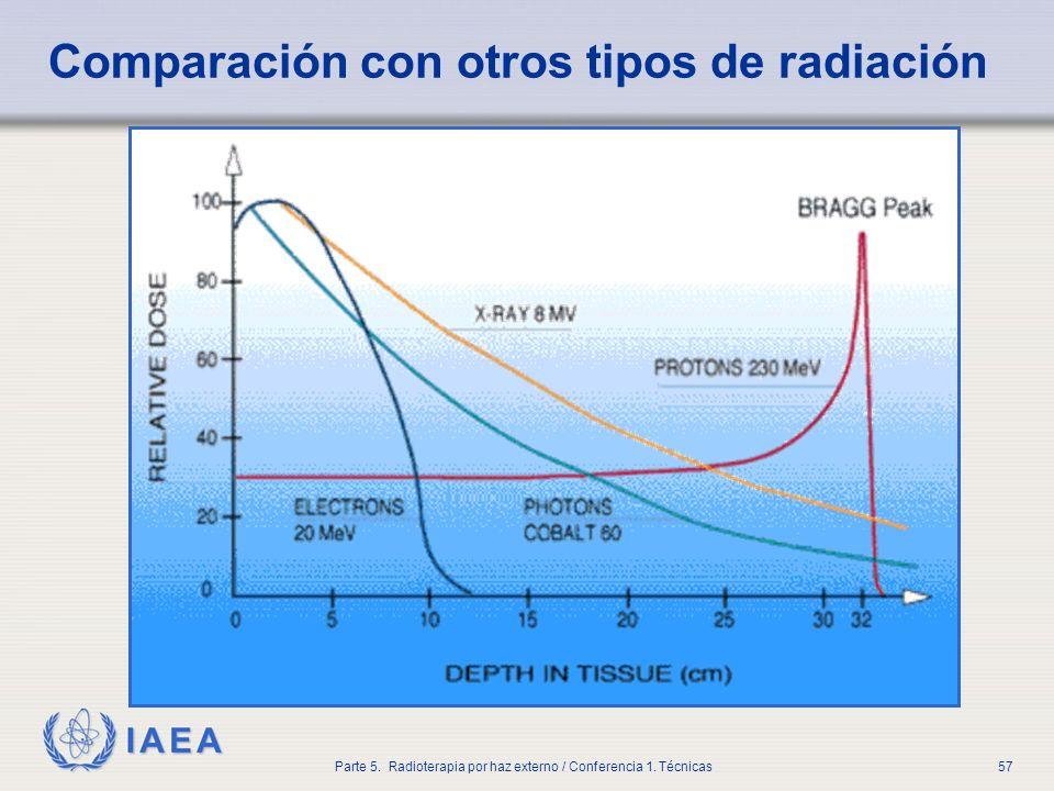Comparación con otros tipos de radiación