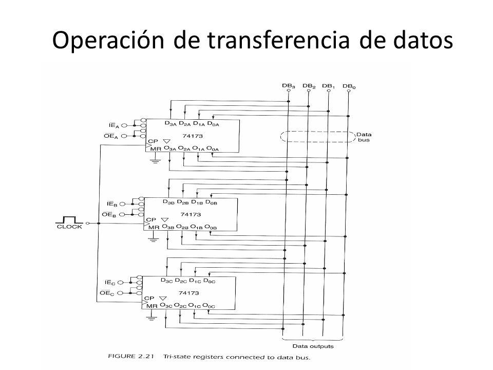 Operación de transferencia de datos