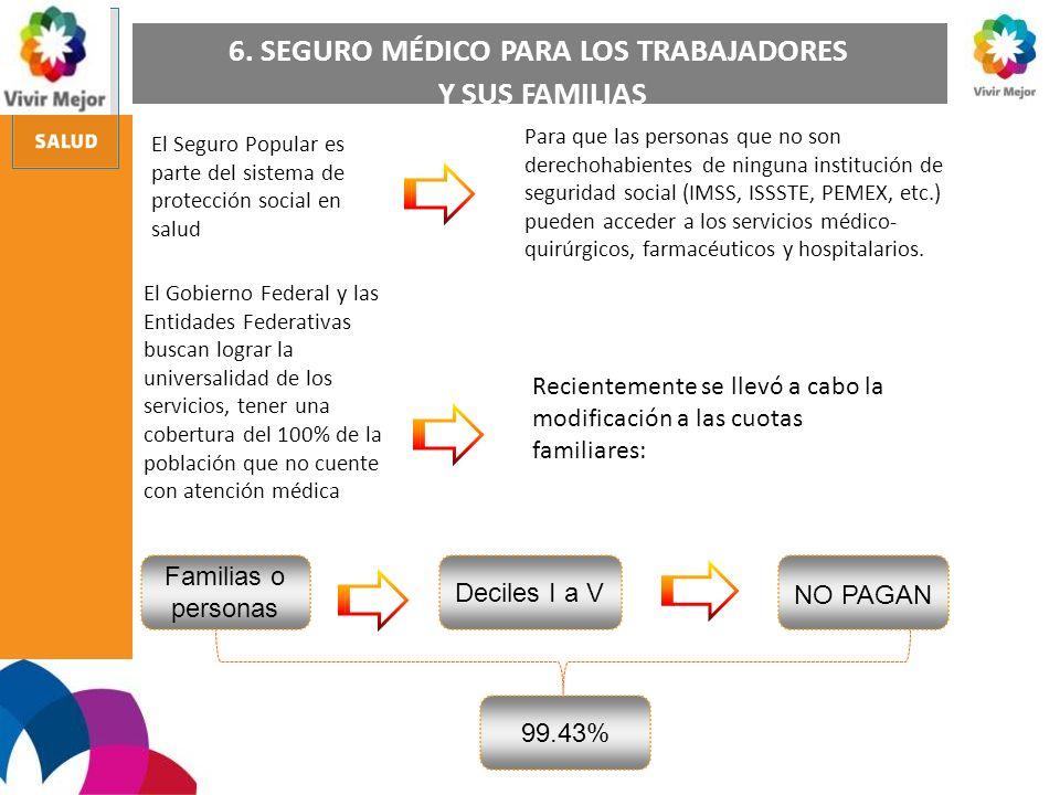 6. SEGURO MÉDICO PARA LOS TRABAJADORES