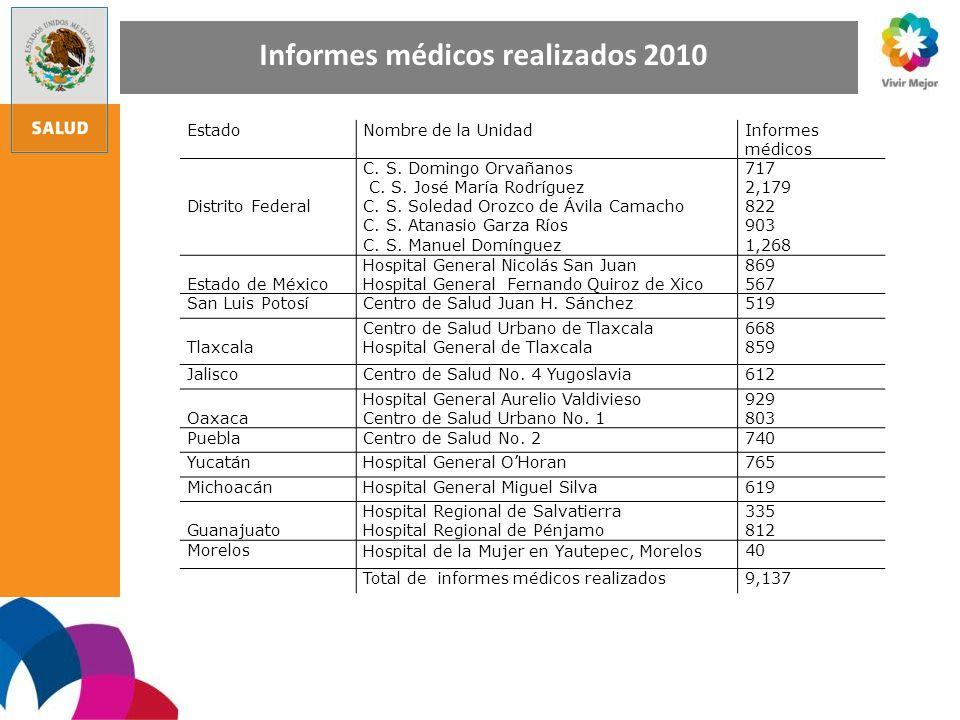 Informes médicos realizados 2010