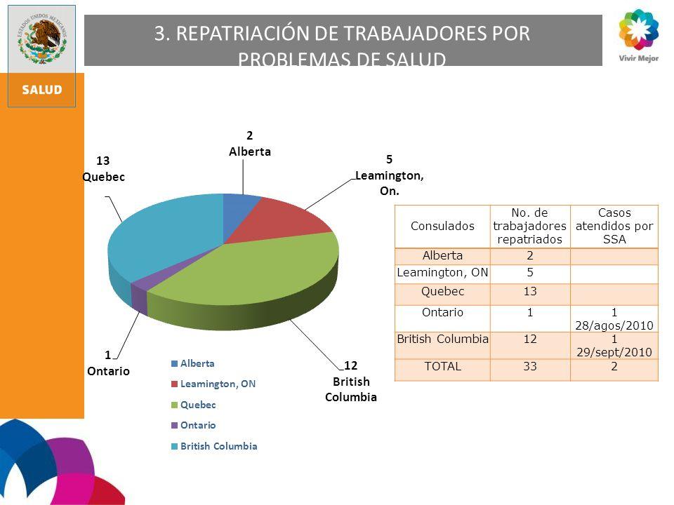 3. REPATRIACIÓN DE TRABAJADORES POR PROBLEMAS DE SALUD