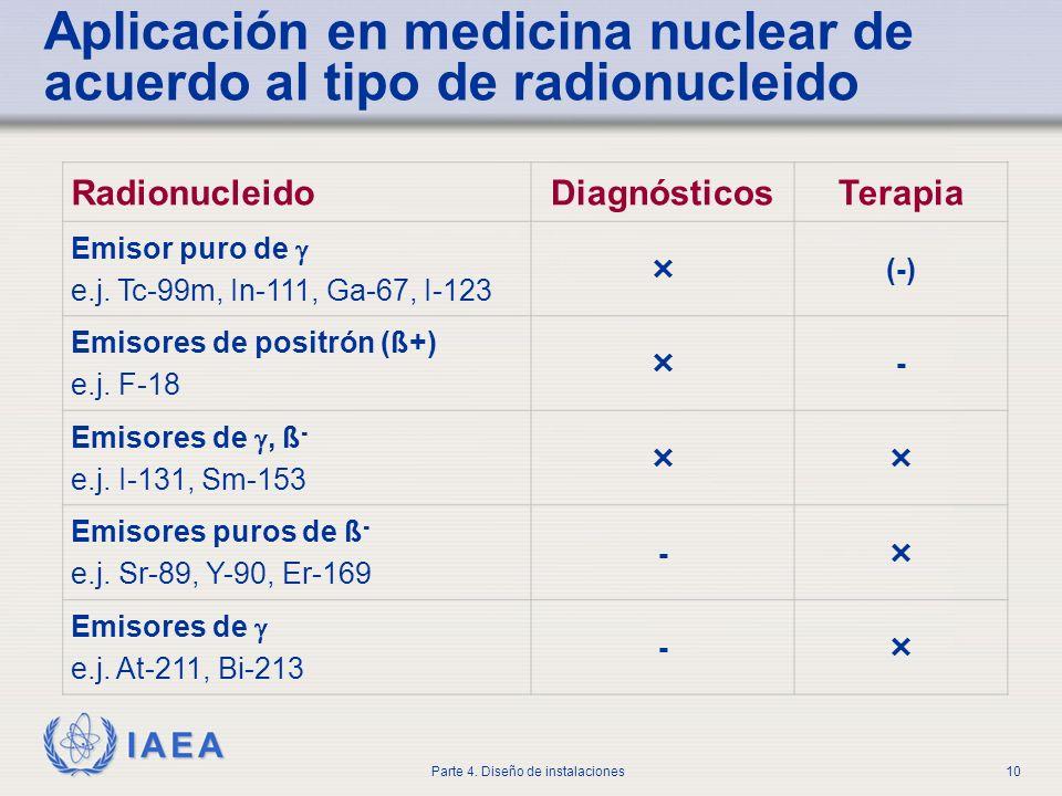 Aplicación en medicina nuclear de acuerdo al tipo de radionucleido