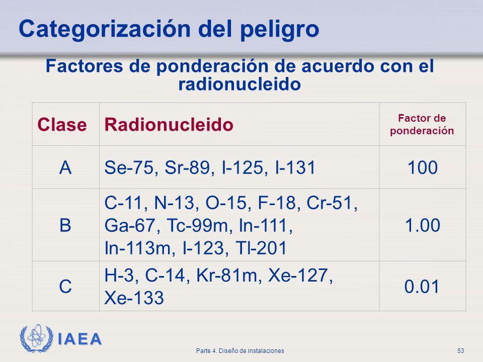 Factores de ponderación de acuerdo con el radionucleido
