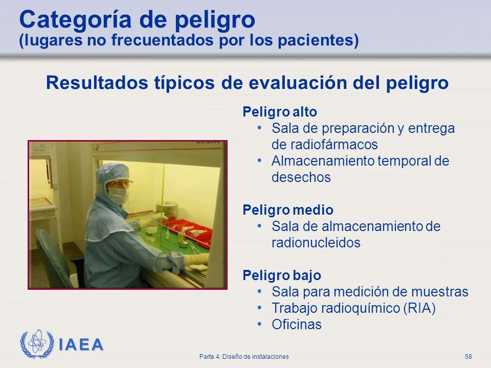 Categoría de peligro (lugares no frecuentados por los pacientes)