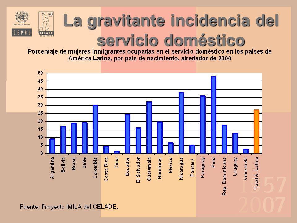 La gravitante incidencia del servicio doméstico