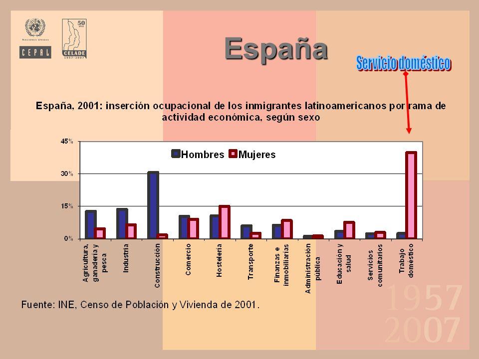España Servicio doméstico