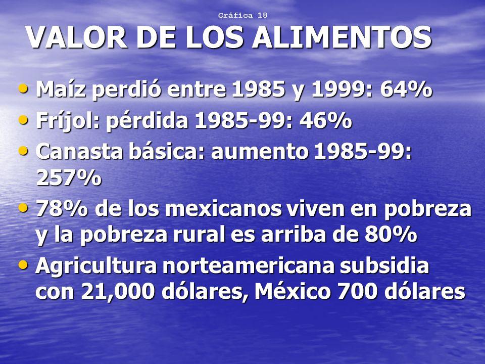 VALOR DE LOS ALIMENTOS Maíz perdió entre 1985 y 1999: 64%