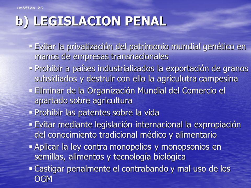 Gráfica 26 b) LEGISLACION PENAL. Evitar la privatización del patrimonio mundial genético en manos de empresas transnacionales.