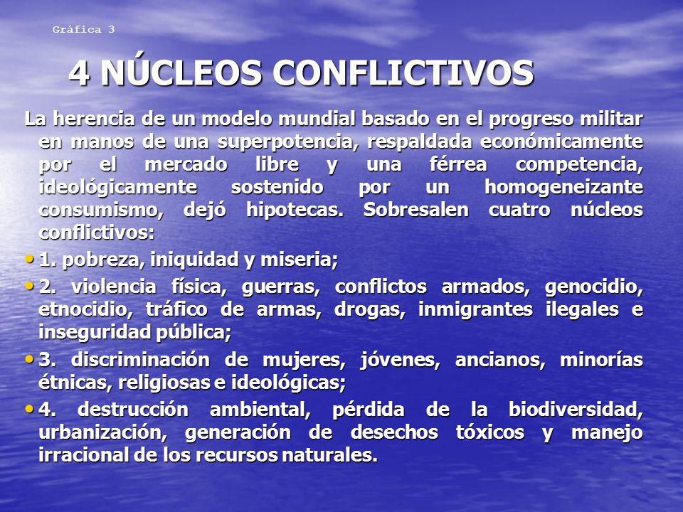 Gráfica 3 4 NÚCLEOS CONFLICTIVOS.