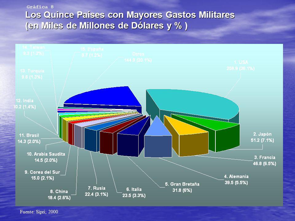 Gráfica 8 Los Quince Países con Mayores Gastos Militares (en Miles de Millones de Dólares y % ) Fuente: Sipri; 2000.