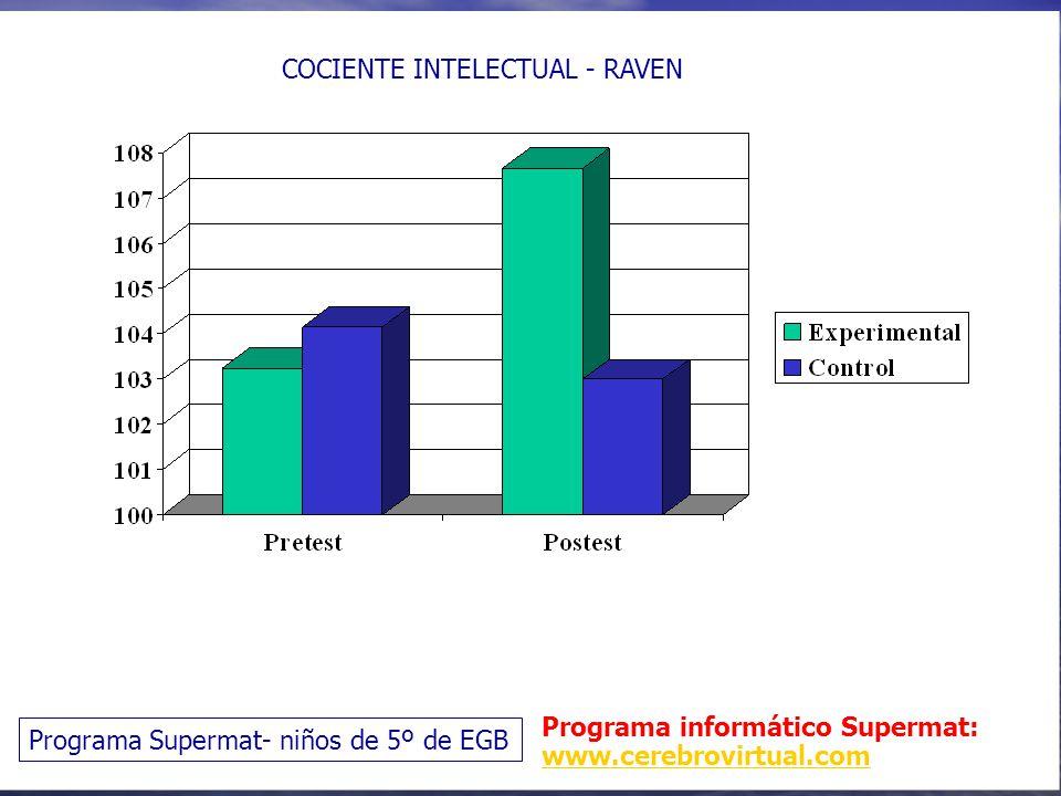 COCIENTE INTELECTUAL - RAVEN