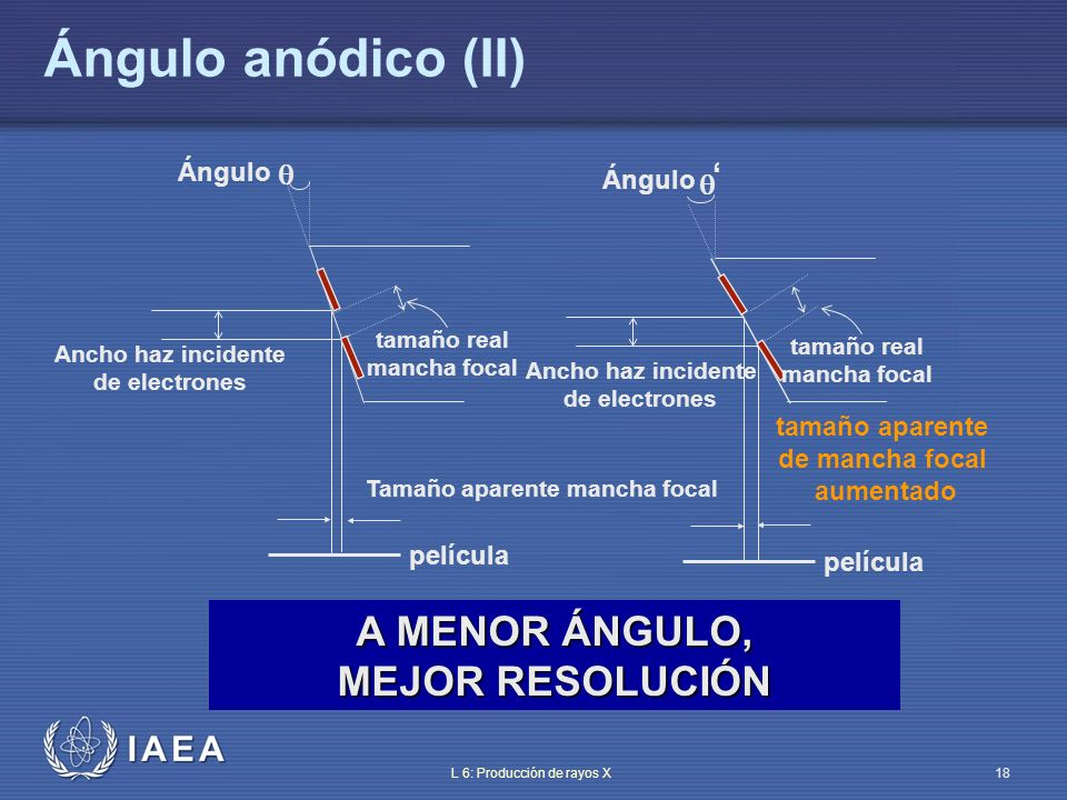 Ángulo anódico (II) A MENOR ÁNGULO, MEJOR RESOLUCIÓN  ' Ángulo