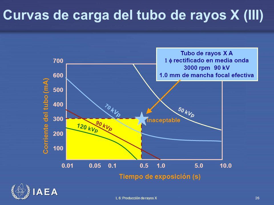 Curvas de carga del tubo de rayos X (III)