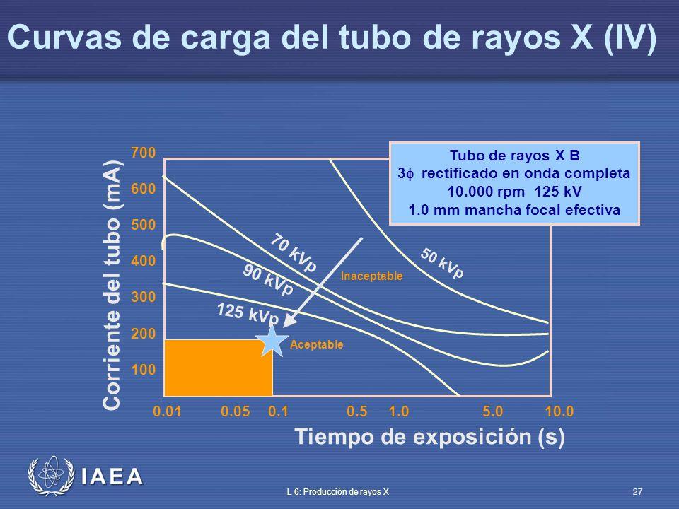 Curvas de carga del tubo de rayos X (IV)